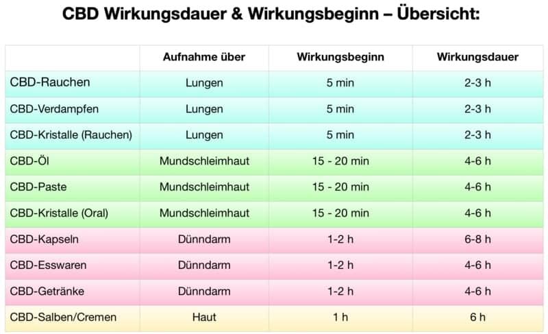 CBD-Wirkungsdauer-Tabelle