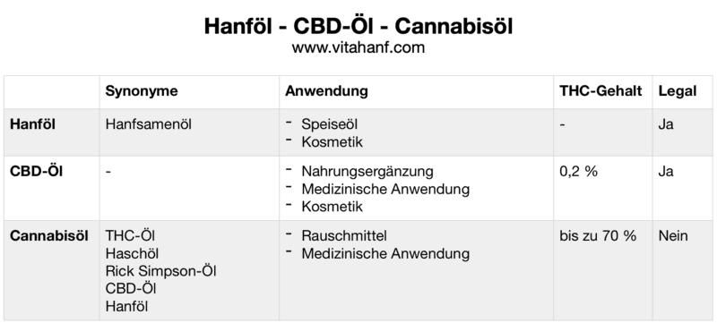 CannaCannabisöl-Hanföl-CBD-Ölbisöl-Hanföl-CBD-Öl