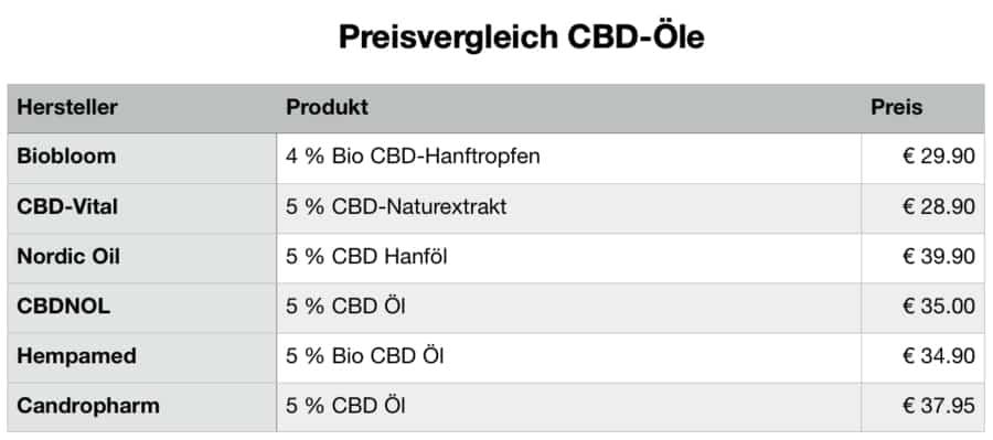 Preisverlgeich-CBD-Öl-Kosten