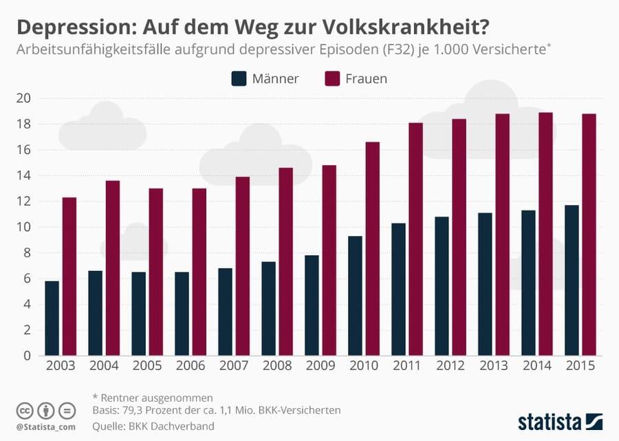 Statistik zu Depression und der Arbeitsunfähigkeit von Männern und Frauen aufgrund von depressiven Episoden zwischen 2003 und 2015.