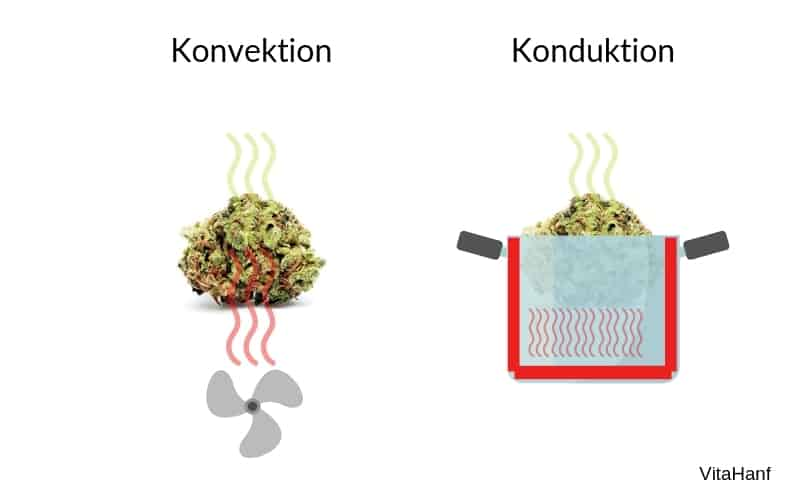 Vaporizer-Konvektion-vs-Konduktion