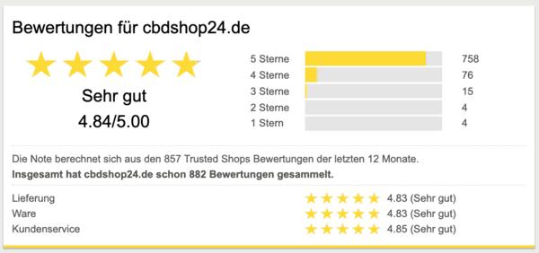 cbd-blüten-kaufen-bewertung1